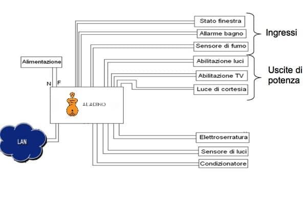 schema funzioni domotica con rete lan
