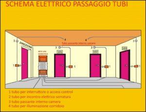 schema impianto passaggio tubi corrugati per domotica hotel